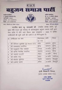 Candidates declared on 8 assembly seats of BSP